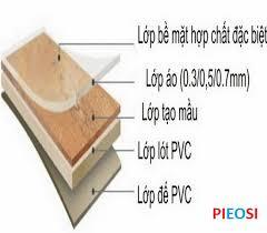 cấu tạo sàn gỗ công nghiệp tại việt nam, báo giá sàn gỗ công nghiệp việt nam,