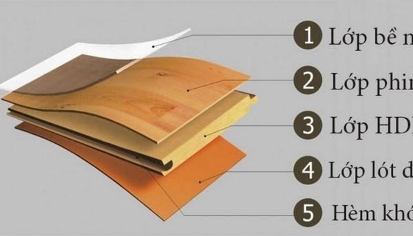 cấu tạo về sàn gỗ công nghiệp Thái Lan